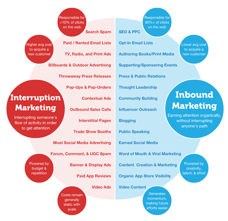 inbound -marketing