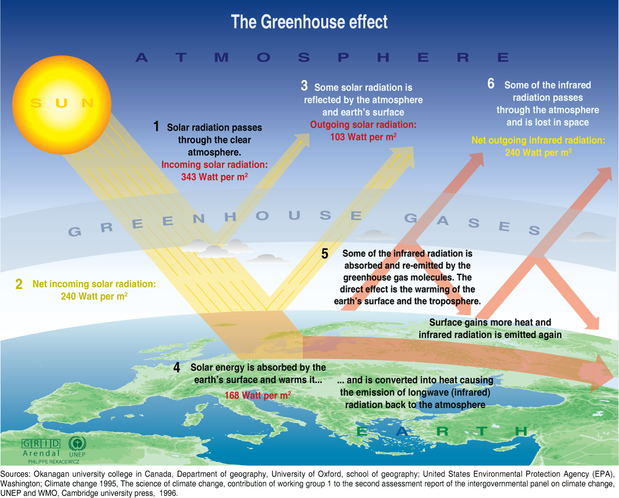 greenhouse_effect infographic